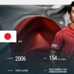 全豪オープンで世界9位を撃破した杉田祐一選手とは