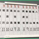 貴乃花が完敗した大相撲理事選の票がどううごいたか確認してみる